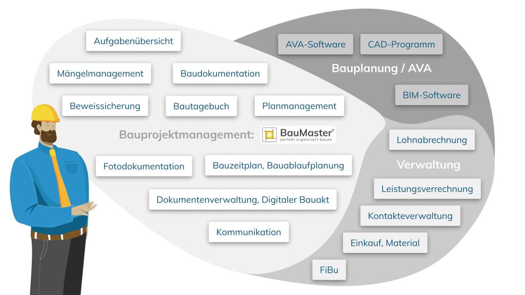 Software Einführung Abgrenzung BauMaster