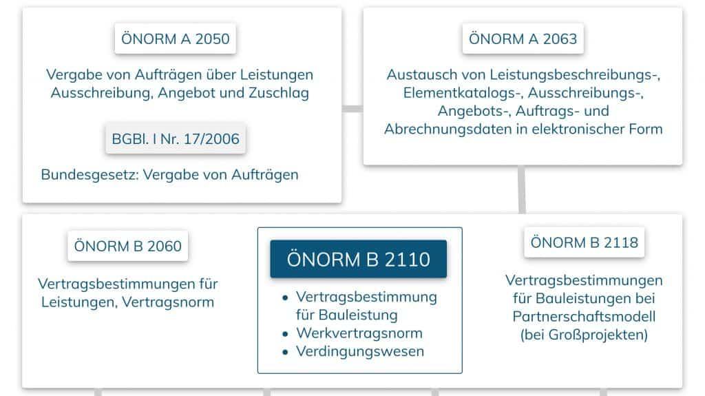 oenorm B 2110 Übersicht