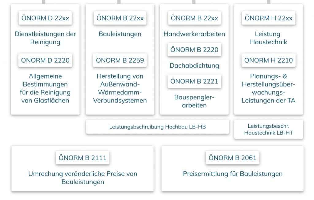 oenorm-b-2110-organigramm-normen-vergabe2
