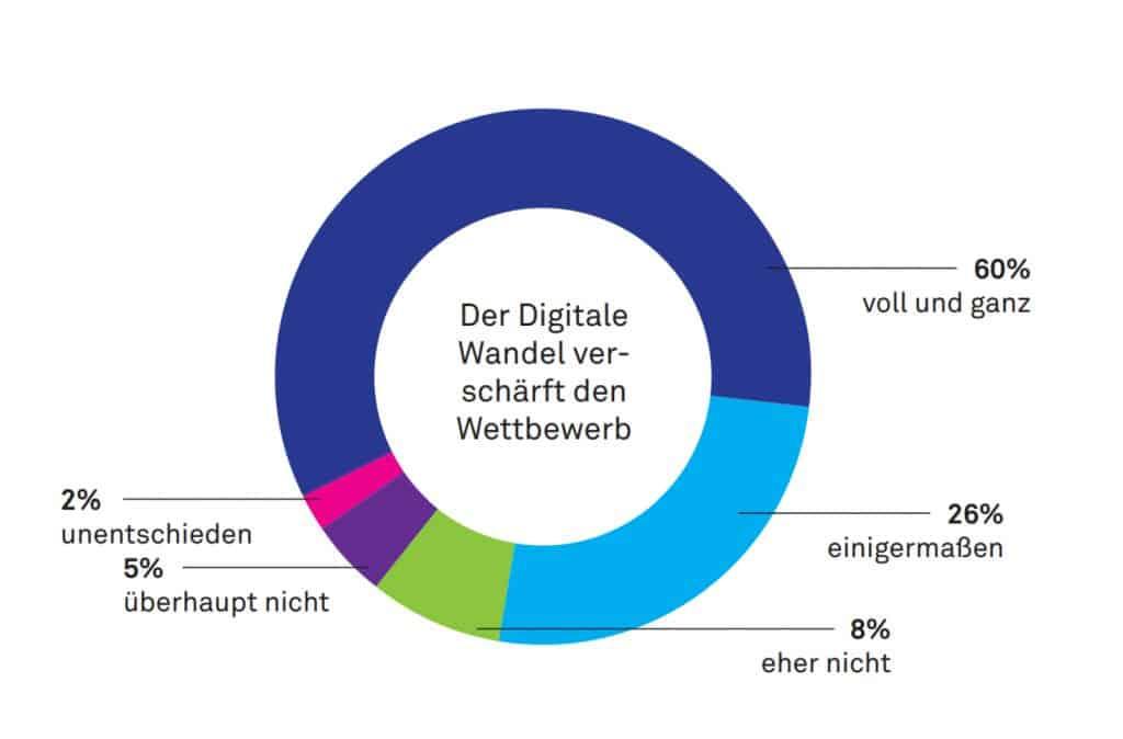 Digitaler Wandel